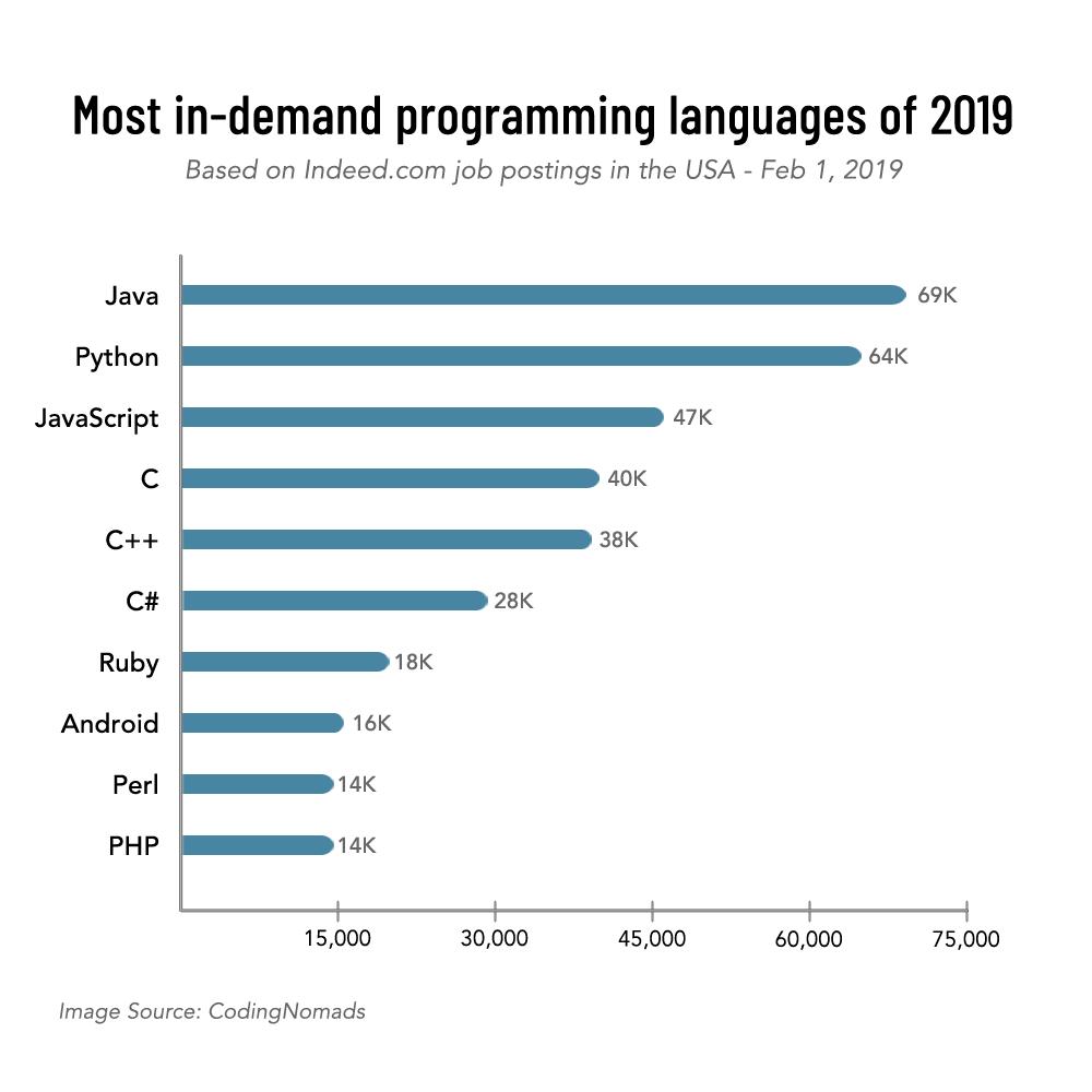 top programming languages, best programming language, most in-demand programming language