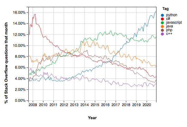 Why-learn-Python-Queries-in-Stack-Overflow-2021