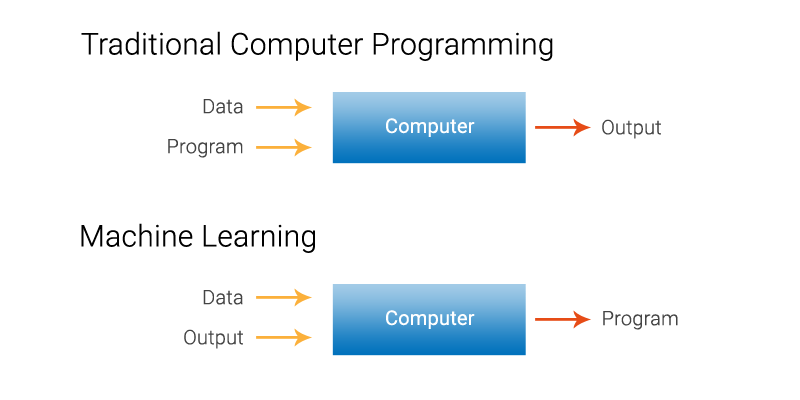 python for machine learning, what is machine learning