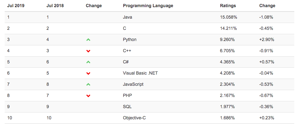 most common programming language, most in demand software language, most in demand software development language, most in demand coding language, widely-used programming language, widely-used coding language