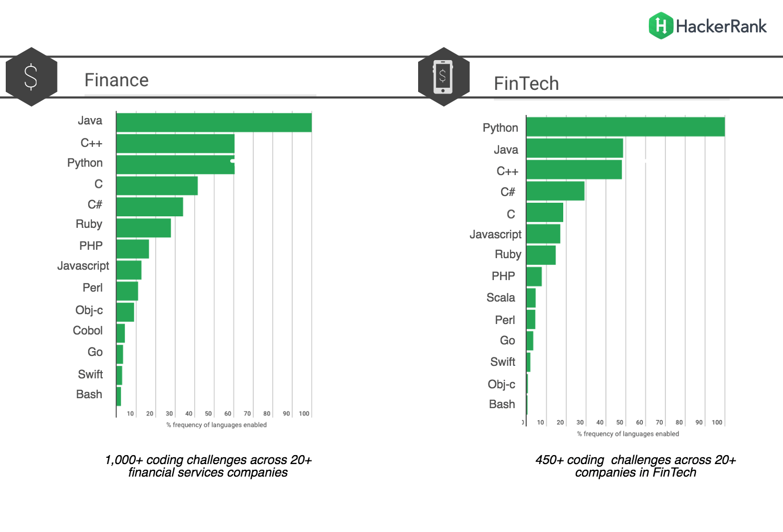 python for fintech, python for finance