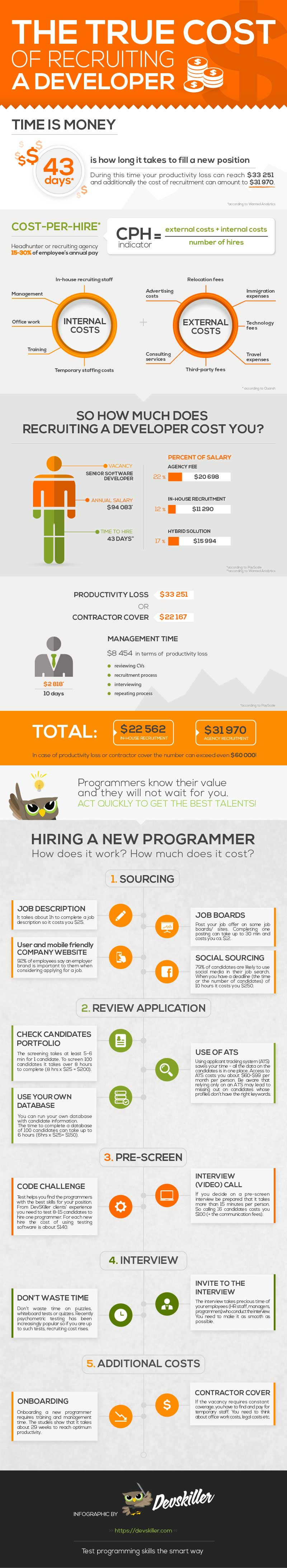 cost of hiring a software developer