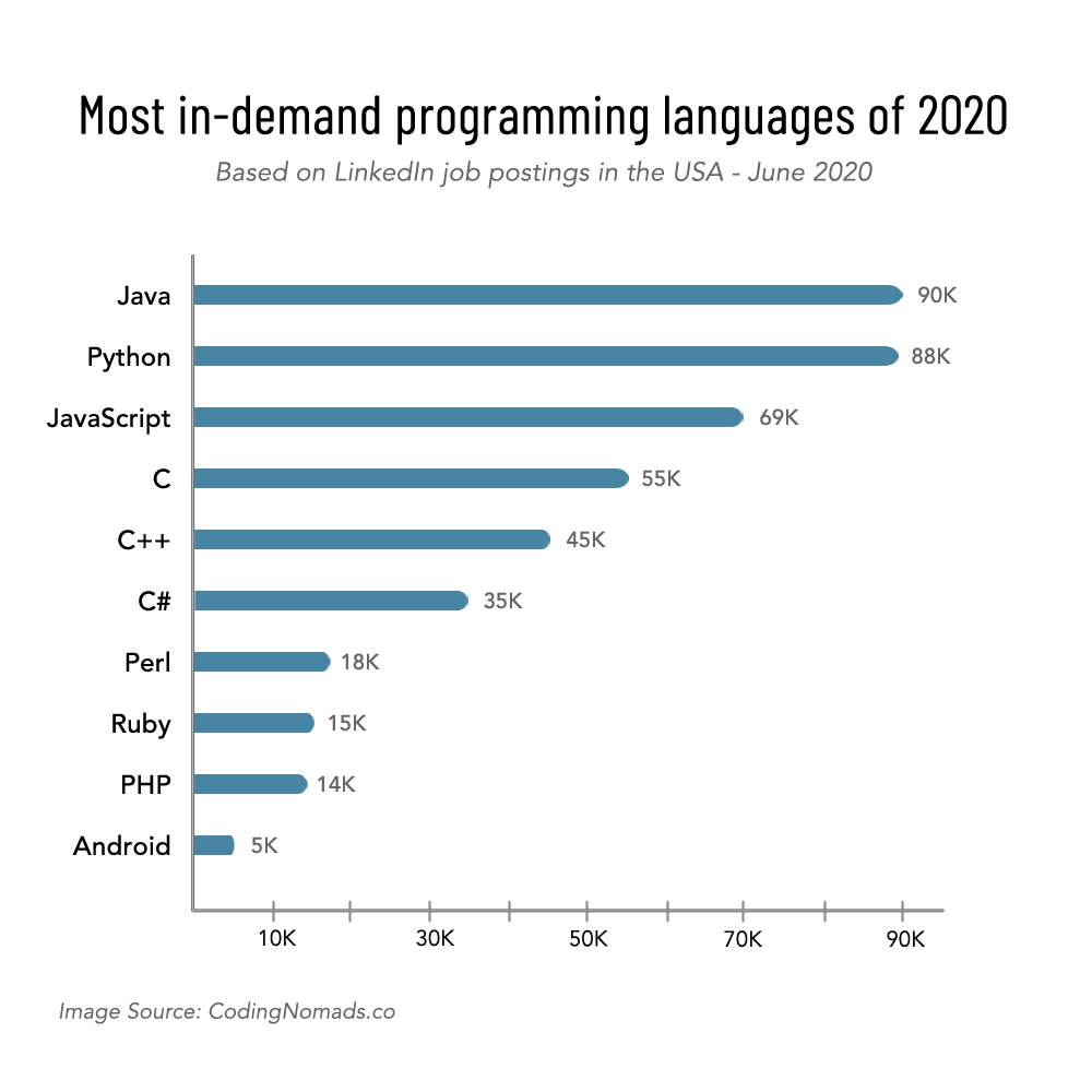best programming language, most in-demand programming language, best programming language to learn, most in demand programming languages