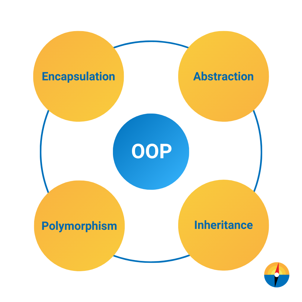 OOP concepts in Java, OOP concepts, what is object oriented programming