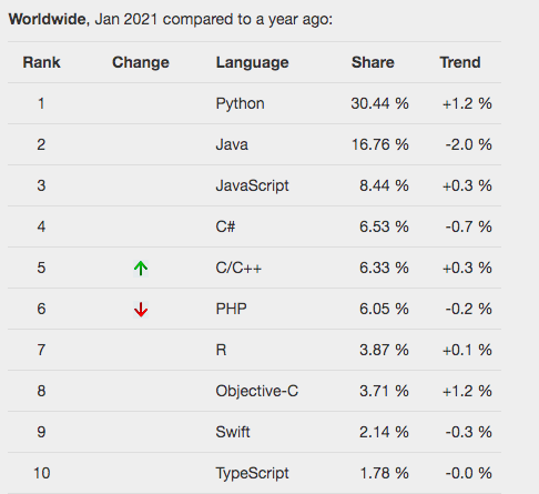 Python vs. Java PYPL Programming Language