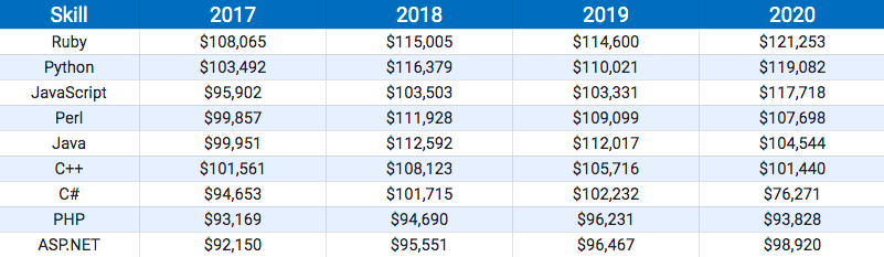 Python vs. Java developer salaries in the US