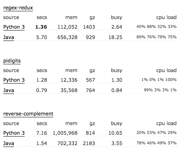 Python vs. Java Performance